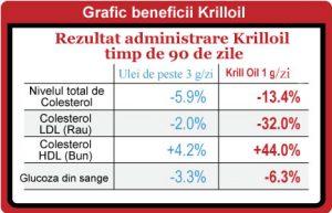 Beneficii Ulei de Krill