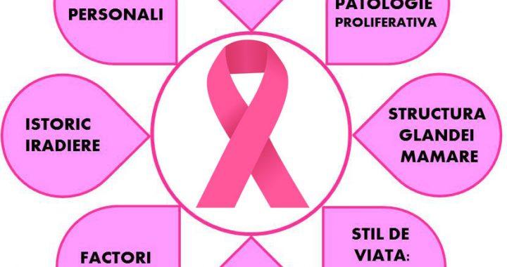 Ce trebuie sa stim de cancerul mamar?