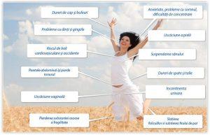 Efectele menopauzei